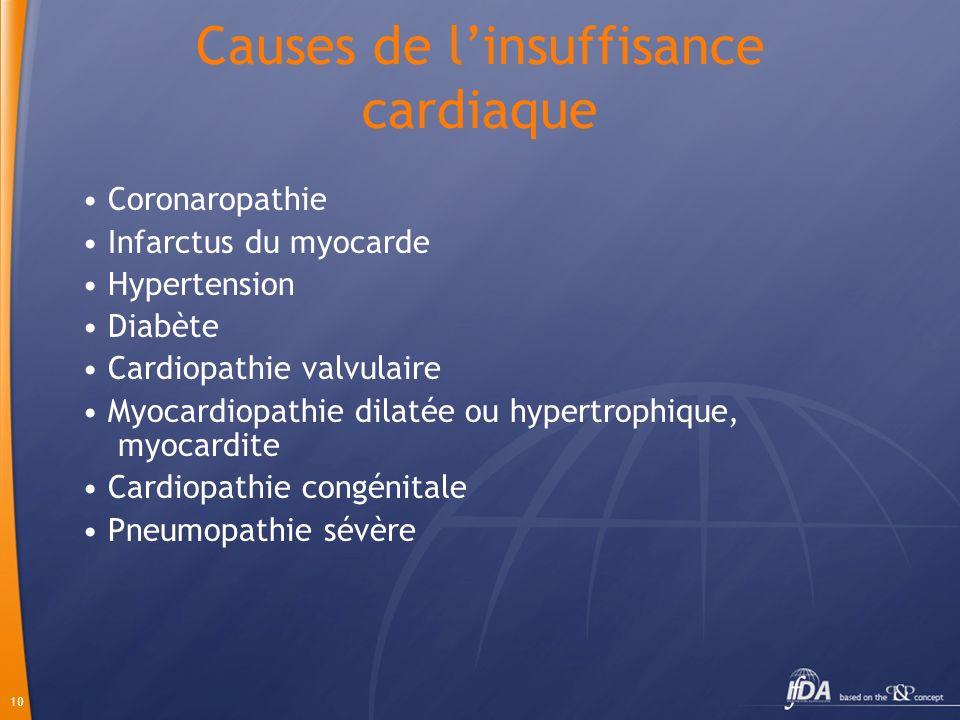 Causes de l'insuffisance cardiaque