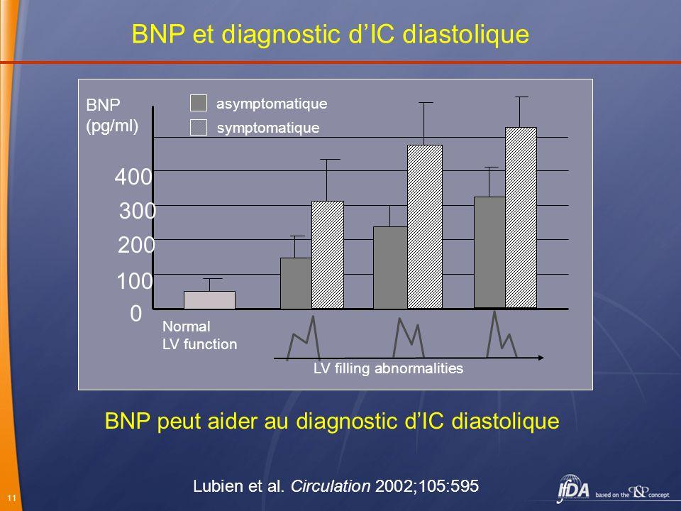BNP et diagnostic d'IC diastolique