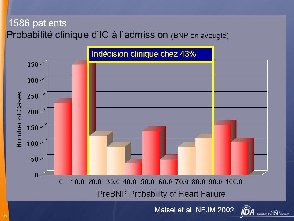Probabilité clinique d'IC à l'admission (BNP en aveugle)