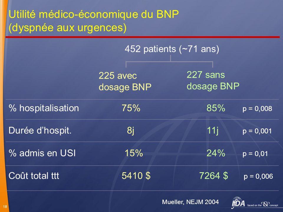 Utilité médico-économique du BNP (dyspnée aux urgences)