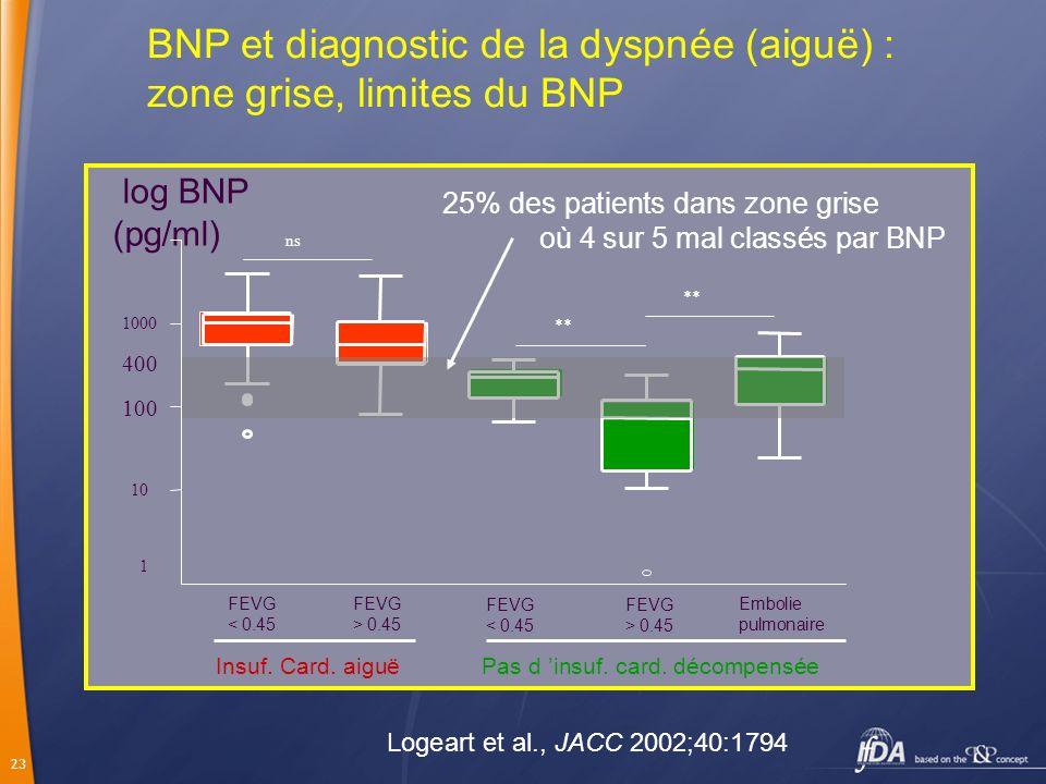 BNP et diagnostic de la dyspnée (aiguë) : zone grise, limites du BNP