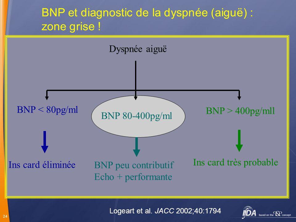 BNP et diagnostic de la dyspnée (aiguë) : zone grise !