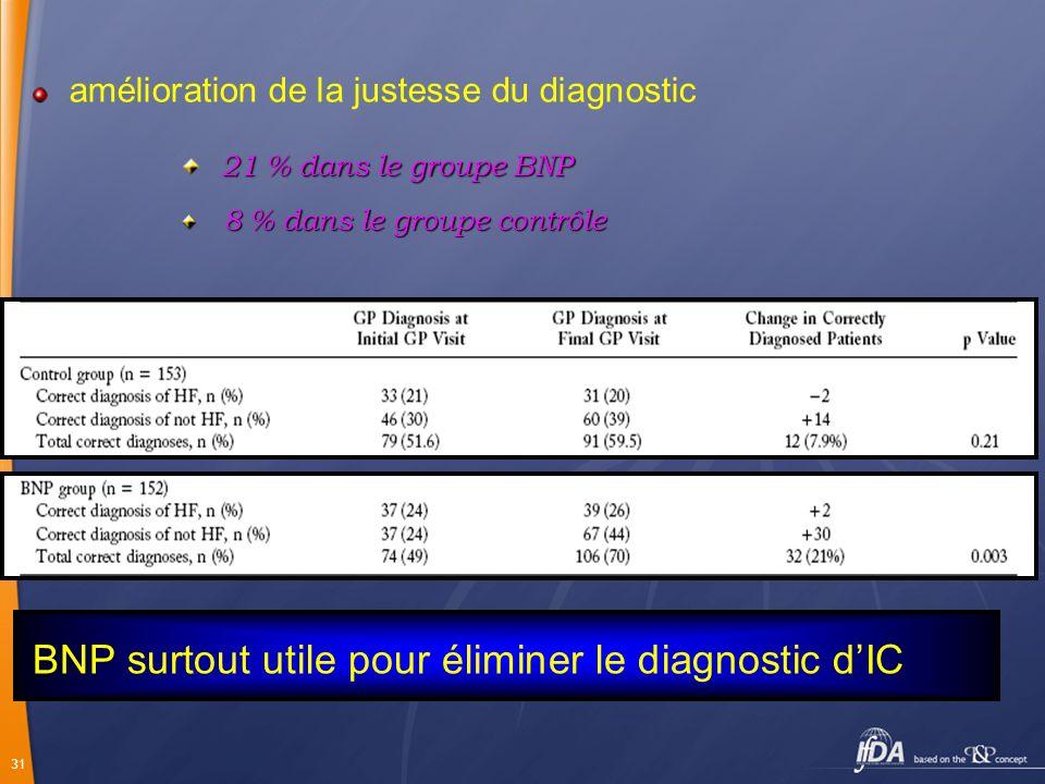 BNP surtout utile pour éliminer le diagnostic d'IC