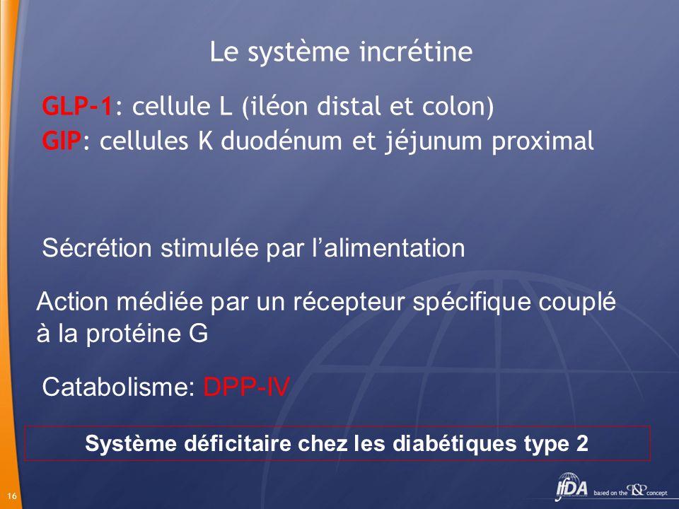 Système déficitaire chez les diabétiques type 2