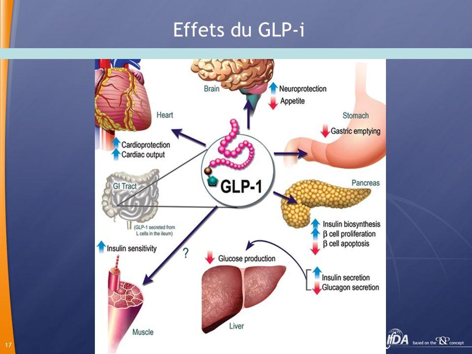 Effets du GLP-i
