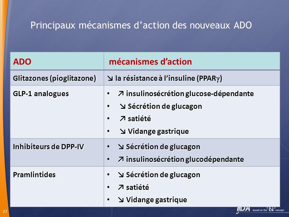 Principaux mécanismes d'action des nouveaux ADO
