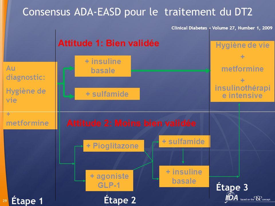 Consensus ADA-EASD pour le traitement du DT2
