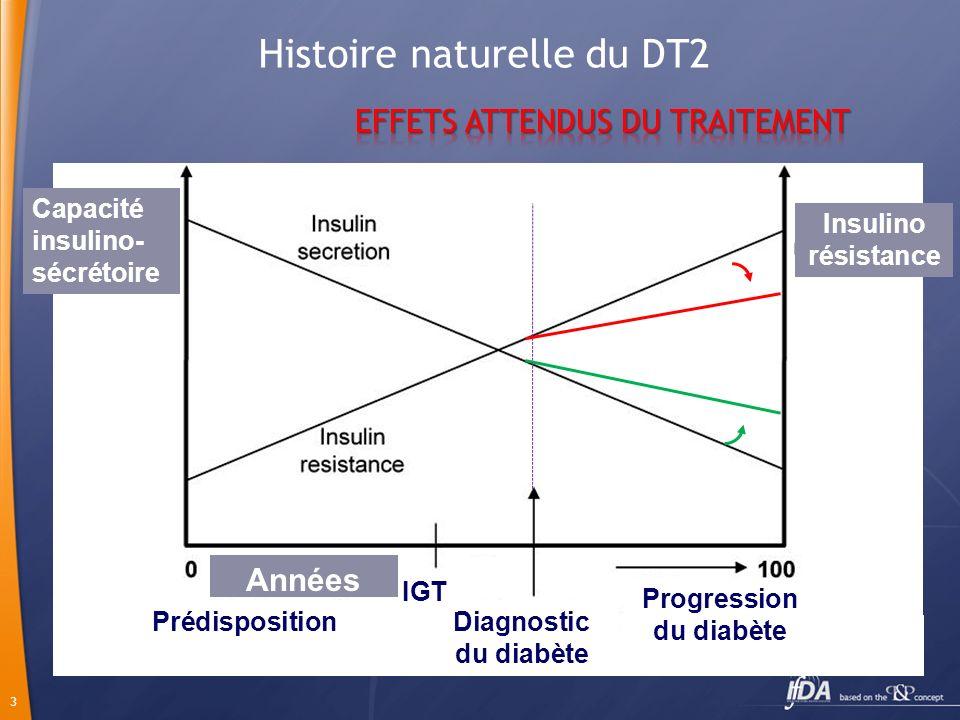 Histoire naturelle du DT2