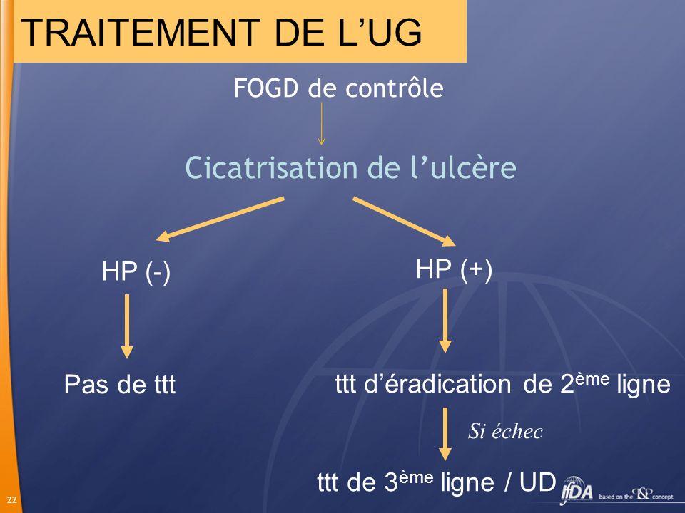 TRAITEMENT DE L'UG Cicatrisation de l'ulcère HP (-) Pas de ttt