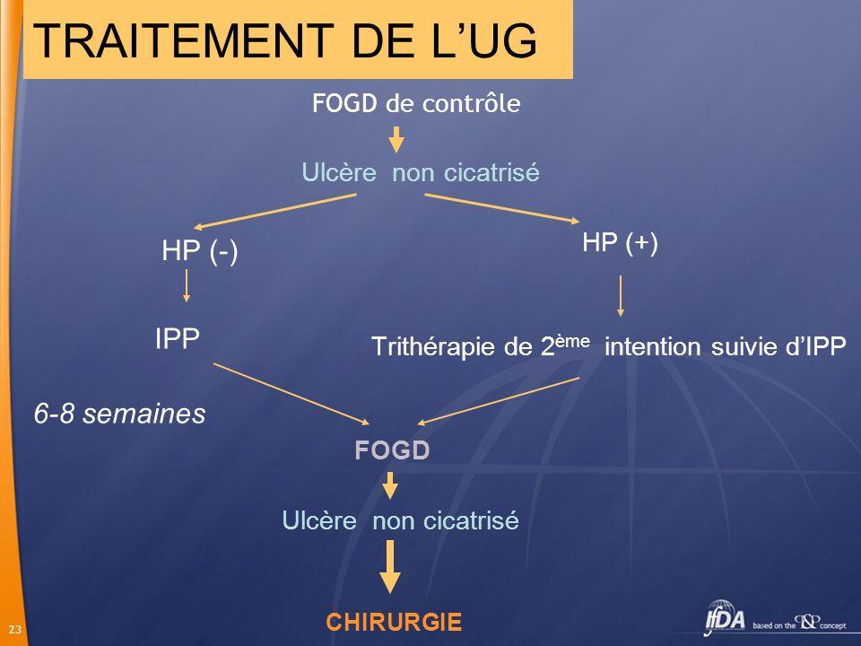 TRAITEMENT DE L'UG HP (-) IPP 6-8 semaines Ulcère non cicatrisé HP (+)