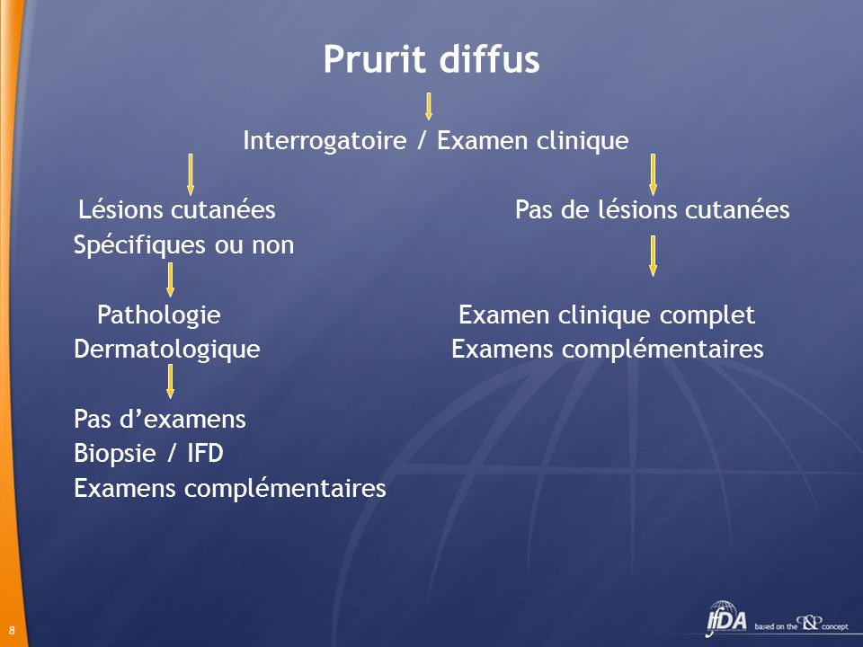 Interrogatoire / Examen clinique