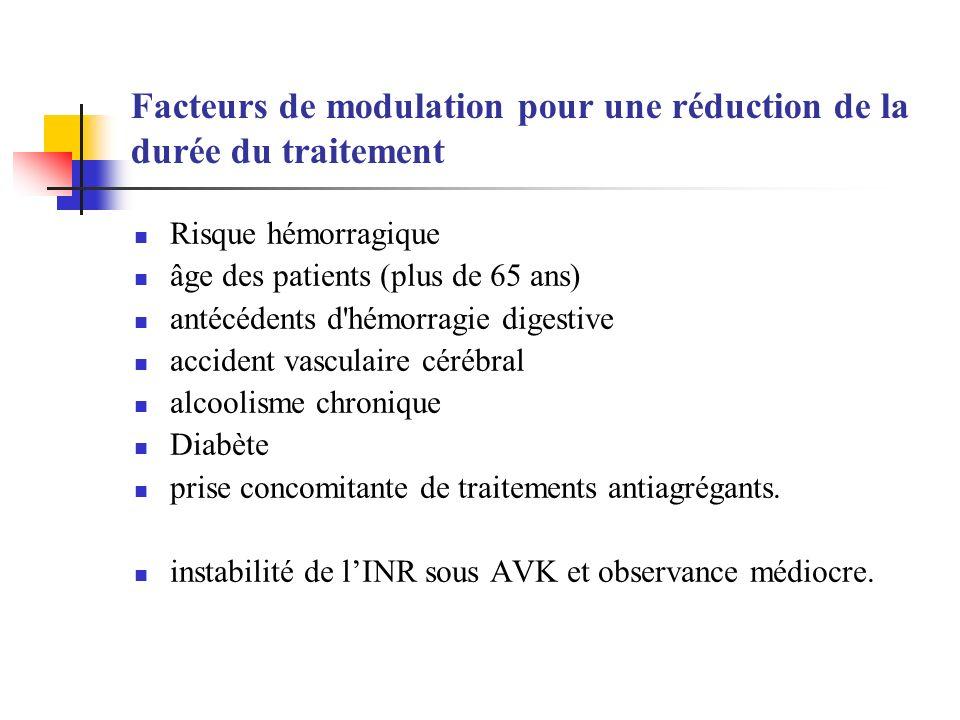 Facteurs de modulation pour une réduction de la durée du traitement