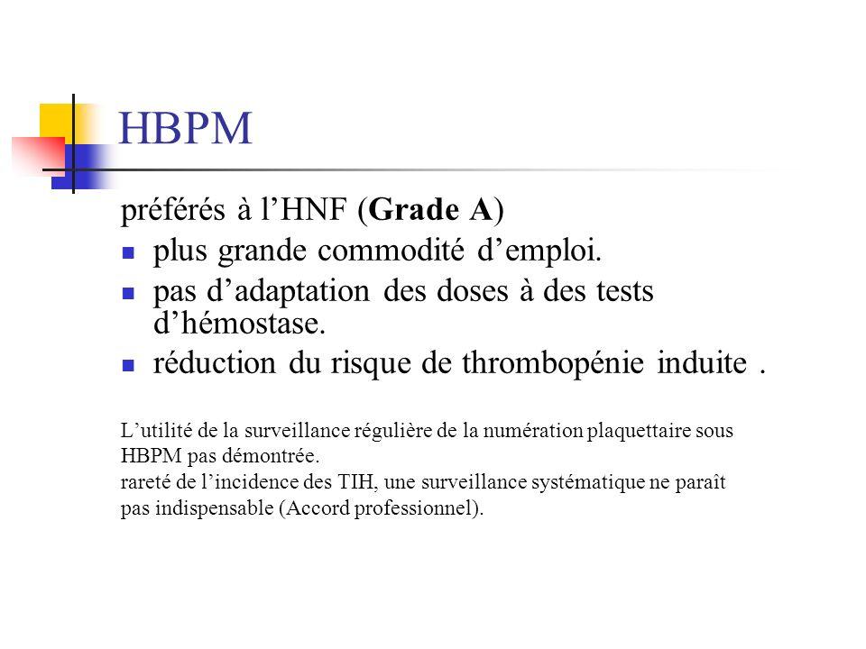 HBPM préférés à l'HNF (Grade A) plus grande commodité d'emploi.