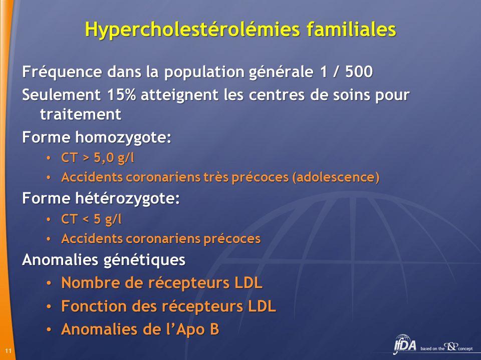 Hypercholestérolémies familiales