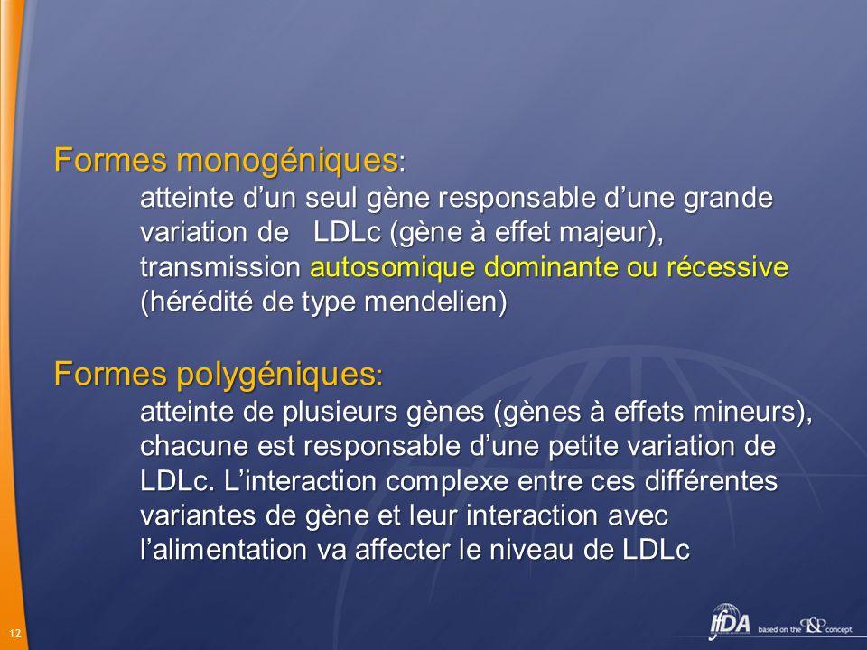 Formes monogéniques: Formes polygéniques:
