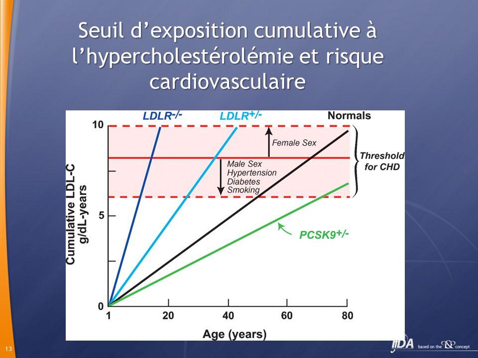 Seuil d'exposition cumulative à l'hypercholestérolémie et risque cardiovasculaire