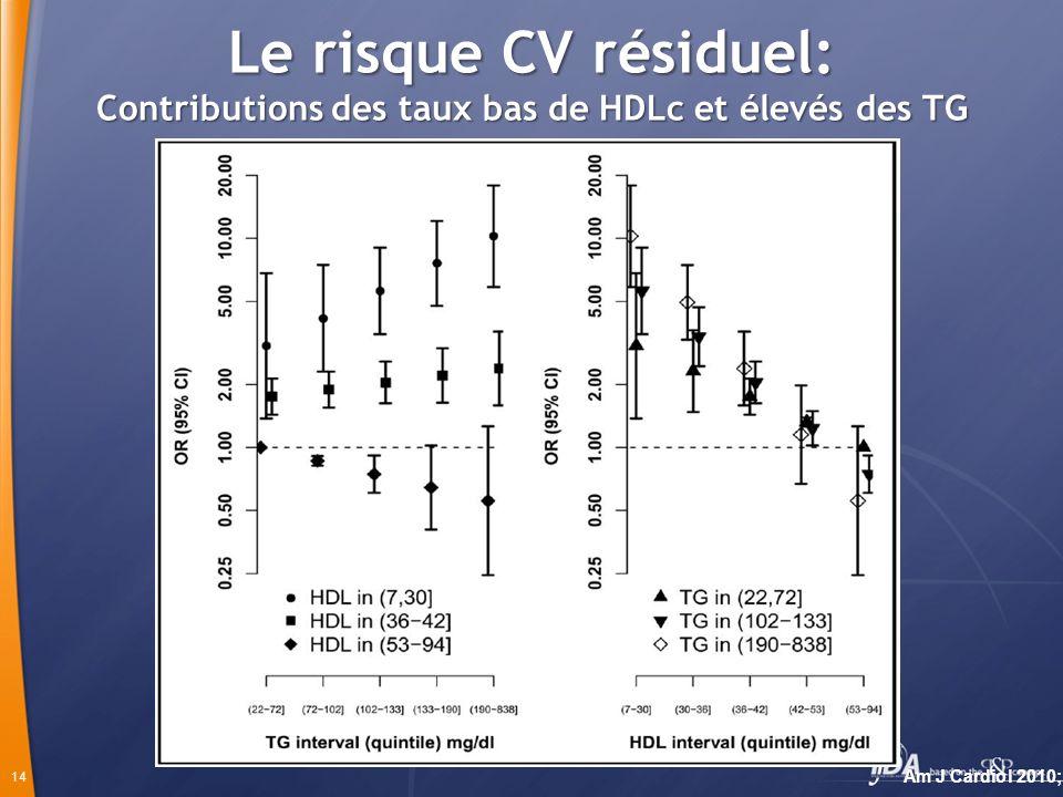 Le risque CV résiduel: Contributions des taux bas de HDLc et élevés des TG