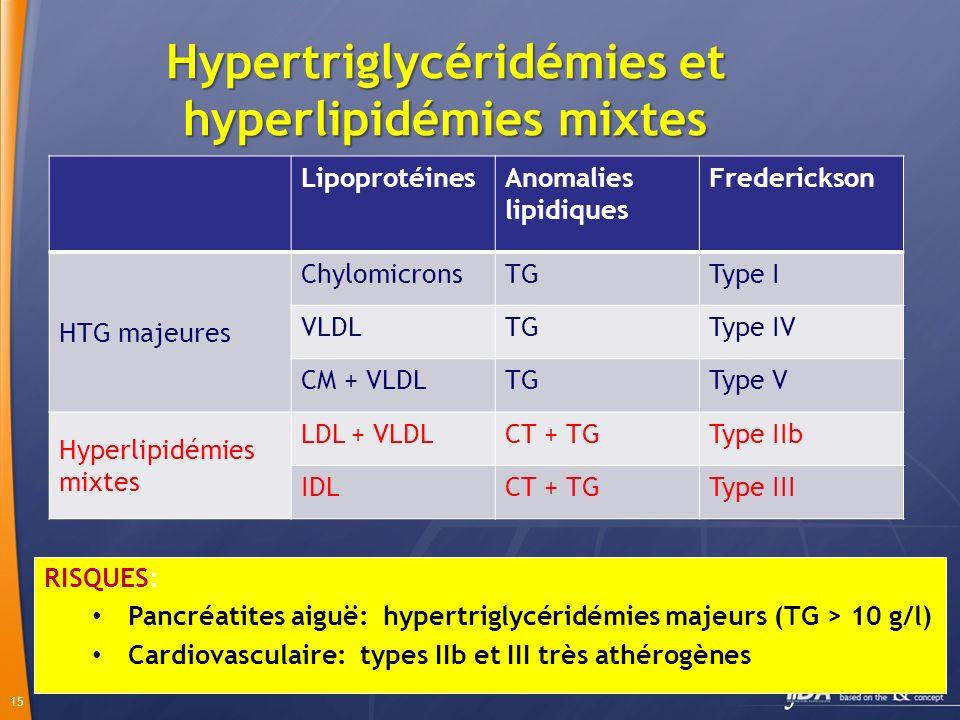 Hypertriglycéridémies et hyperlipidémies mixtes