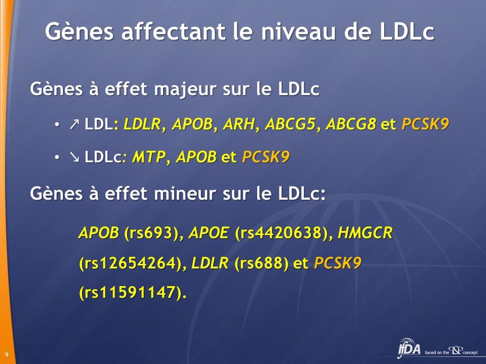 Gènes affectant le niveau de LDLc