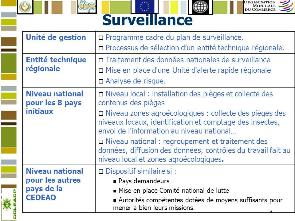 Surveillance Unité de gestion Programme cadre du plan de surveillance.