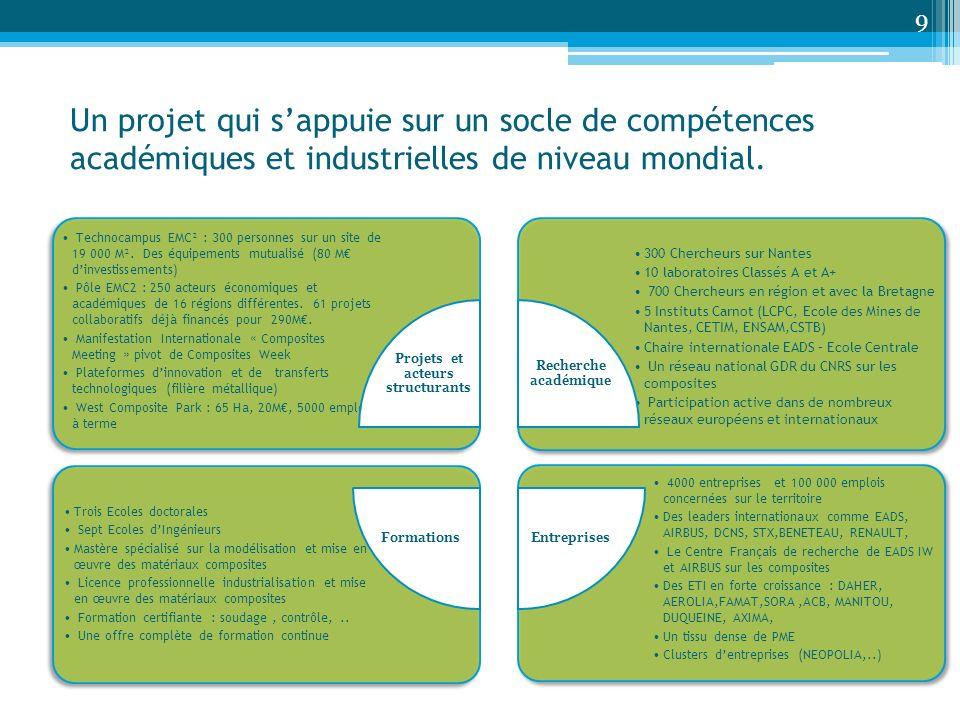 Projets et acteurs structurants