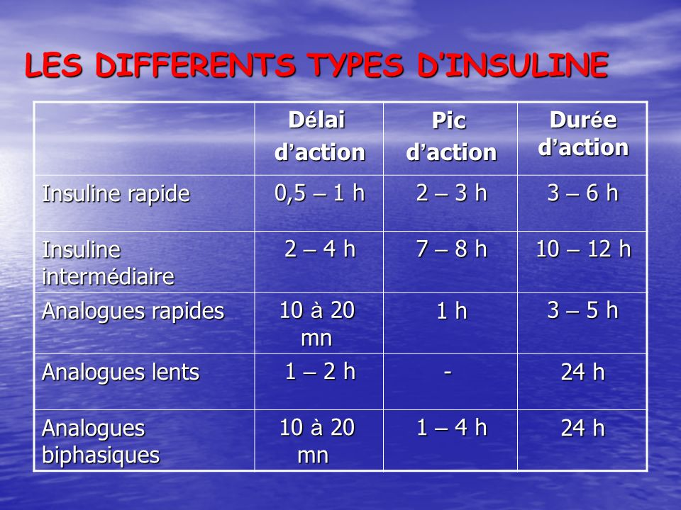 LES DIFFERENTS TYPES D'INSULINE