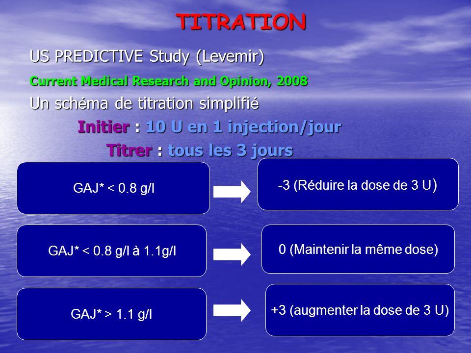 TITRATION US PREDICTIVE Study (Levemir)