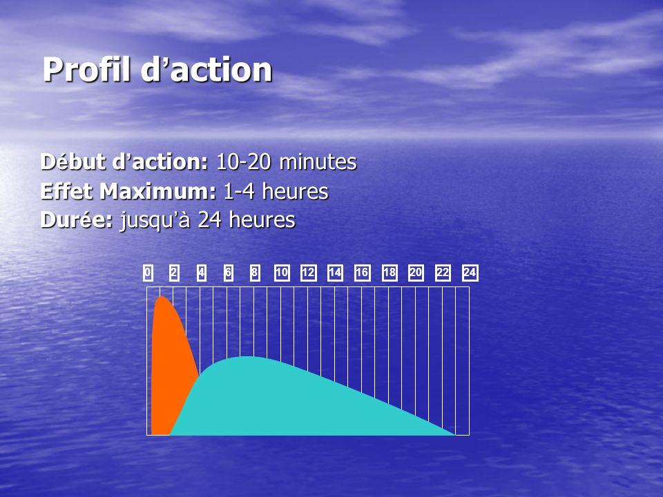 Profil d'action Début d'action: 10-20 minutes