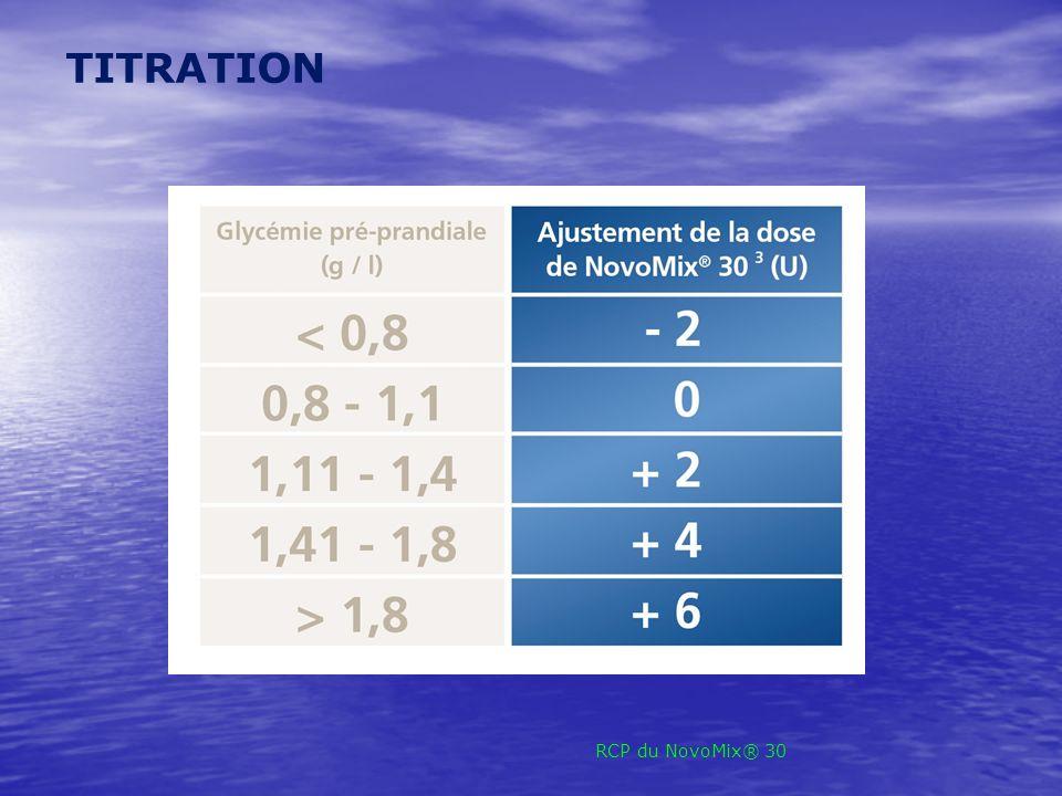 TITRATION RCP du NovoMix® 30