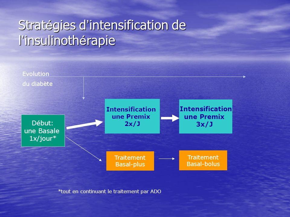 Stratégies d'intensification de l'insulinothérapie