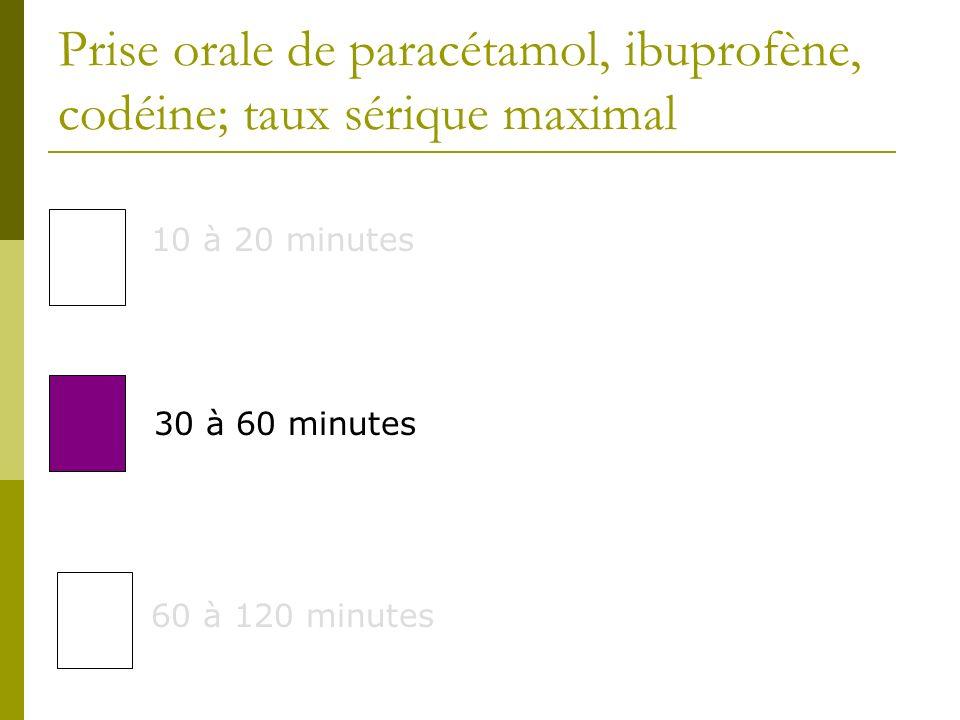 Prise orale de paracétamol, ibuprofène, codéine; taux sérique maximal