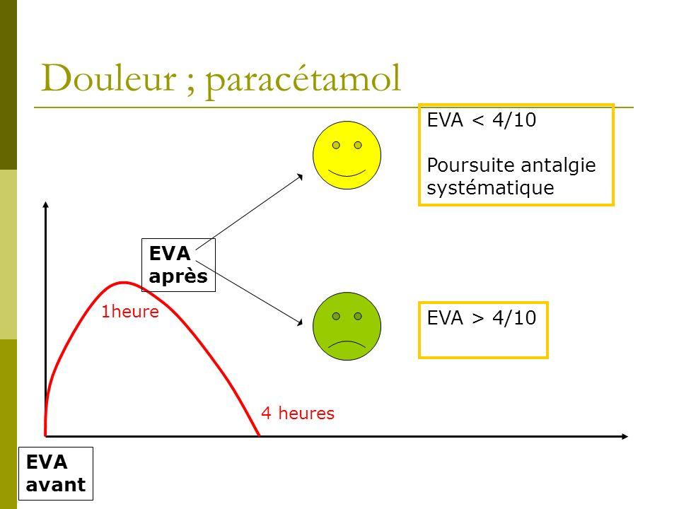 Douleur ; paracétamol EVA < 4/10 Poursuite antalgie systématique