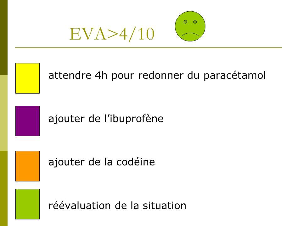 EVA>4/10 attendre 4h pour redonner du paracétamol