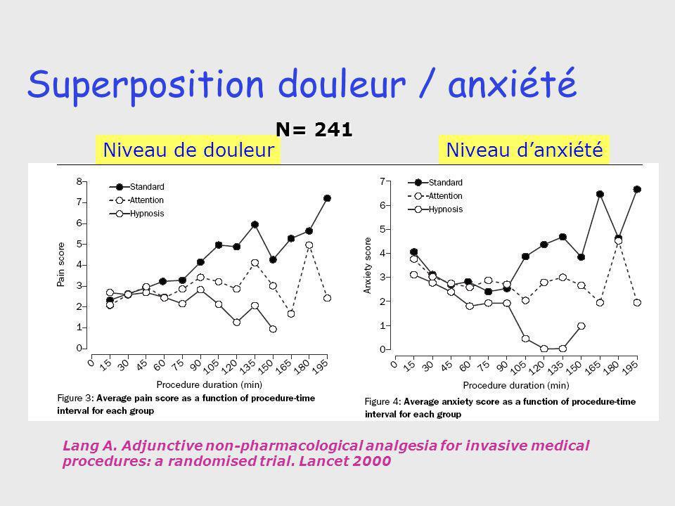 Superposition douleur / anxiété