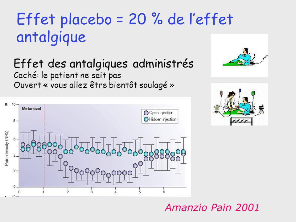 Effet placebo = 20 % de l'effet antalgique