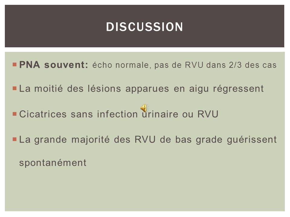DISCUSSION PNA souvent: écho normale, pas de RVU dans 2/3 des cas