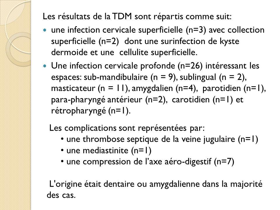 Les résultats de la TDM sont répartis comme suit: