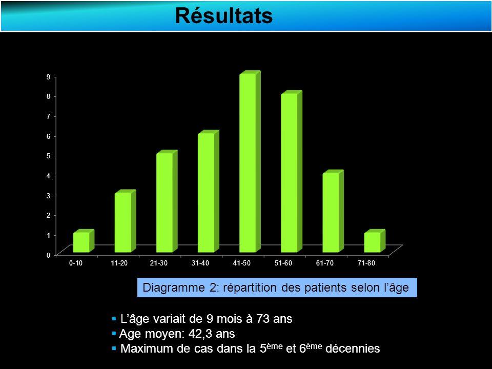Résultats Diagramme 2: répartition des patients selon l'âge