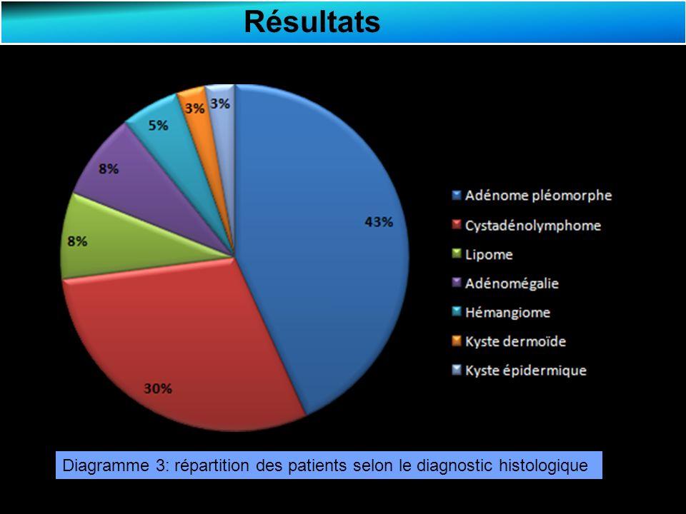 Résultats Lésions Nombre de cas % Adénome pléomorphe 16 43