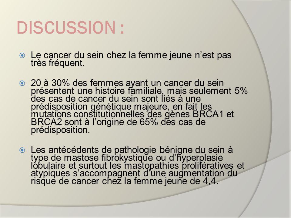 DISCUSSION : Le cancer du sein chez la femme jeune n'est pas très fréquent.