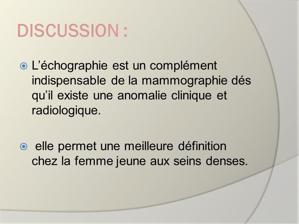 DISCUSSION : L'échographie est un complément indispensable de la mammographie dés qu'il existe une anomalie clinique et radiologique.