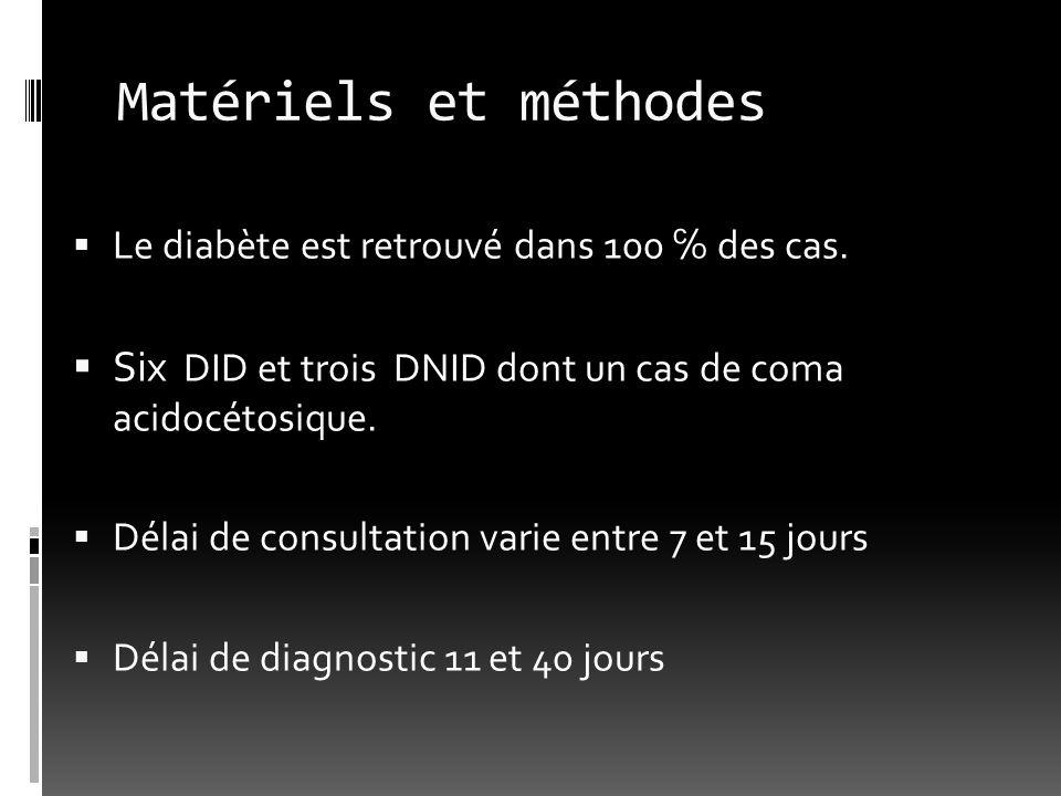 Matériels et méthodes Le diabète est retrouvé dans 100 ℅ des cas. Six DID et trois DNID dont un cas de coma acidocétosique.