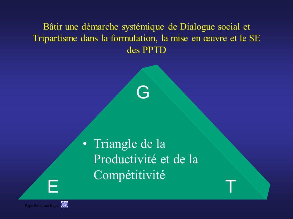 G E T Triangle de la Productivité et de la Compétitivité