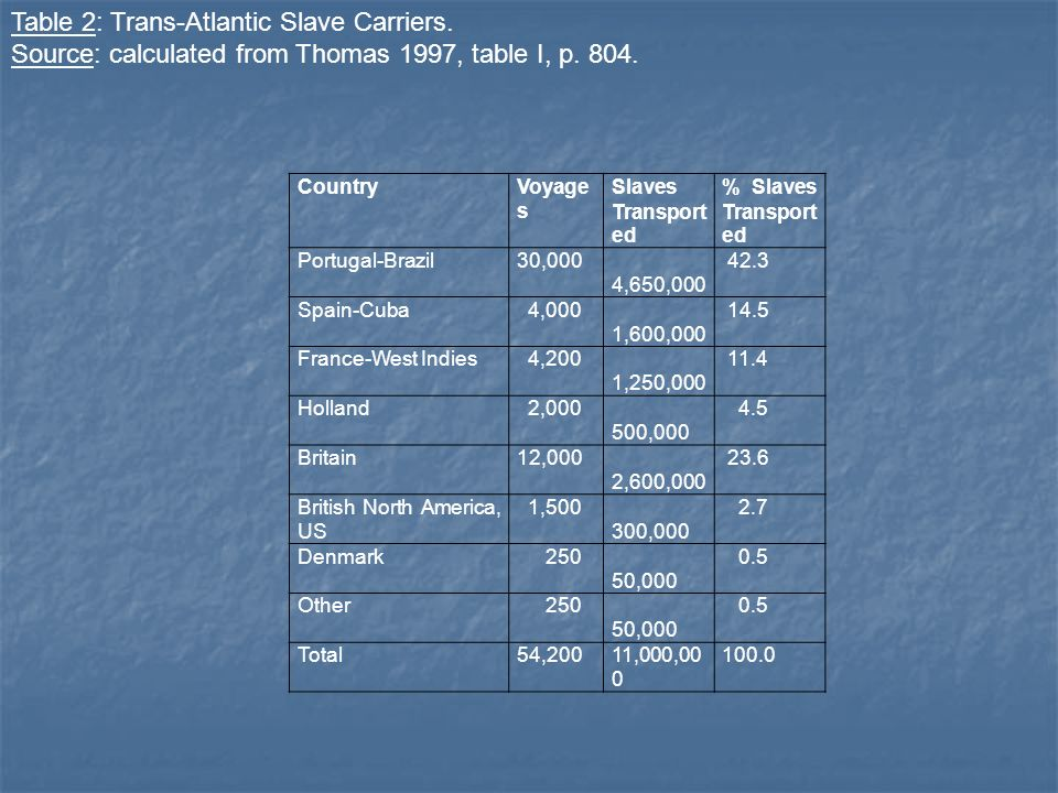 Table 2: Trans-Atlantic Slave Carriers.