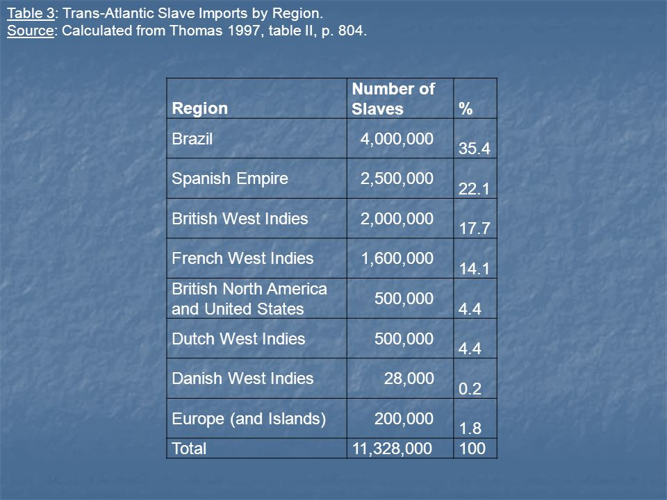 British North America and United States 500,000 4.4