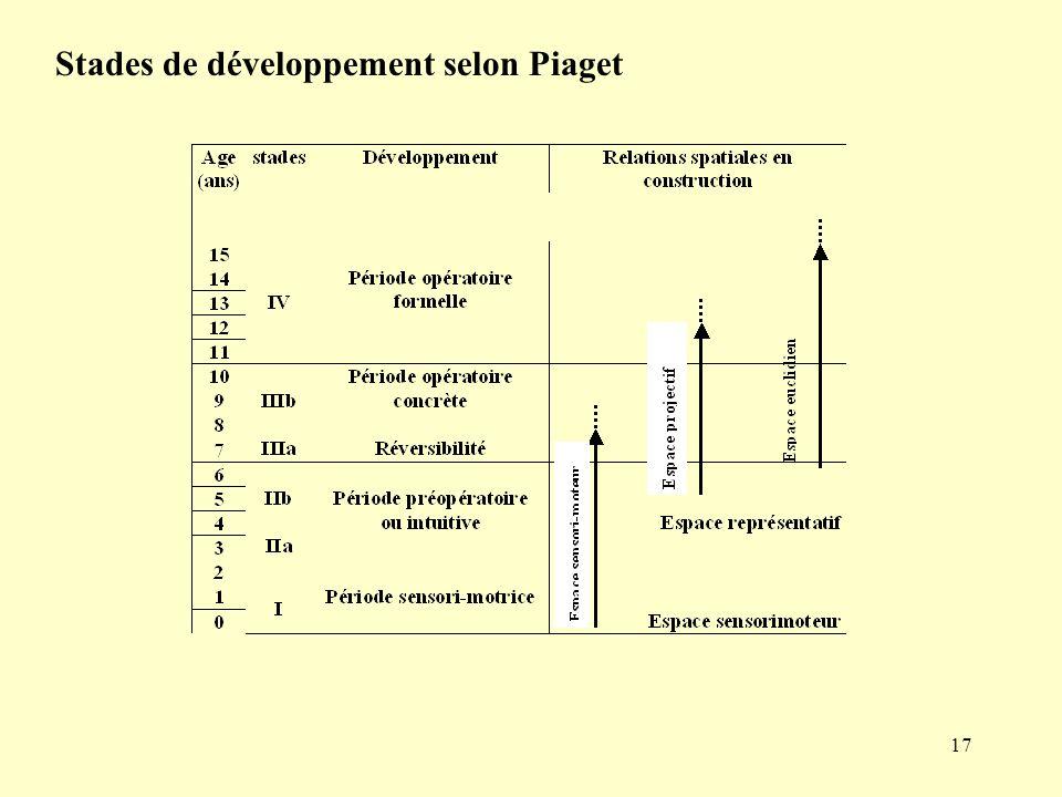 Stades de développement selon Piaget