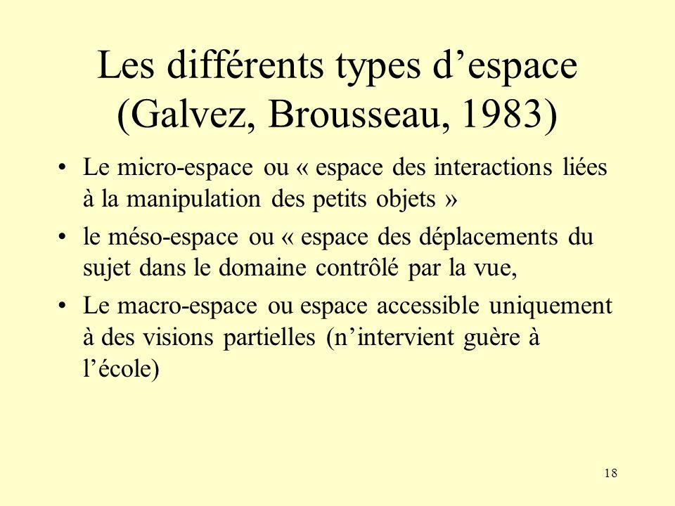 Les différents types d'espace (Galvez, Brousseau, 1983)