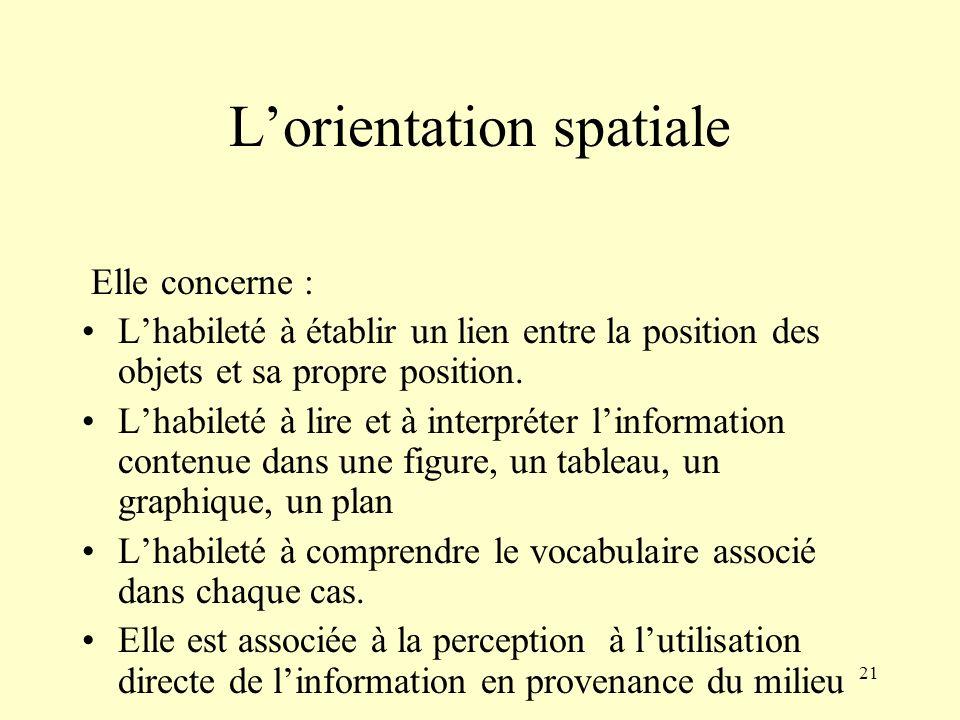 L'orientation spatiale