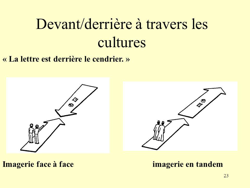 Devant/derrière à travers les cultures