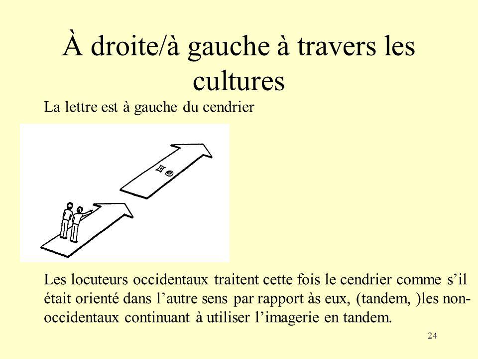 À droite/à gauche à travers les cultures